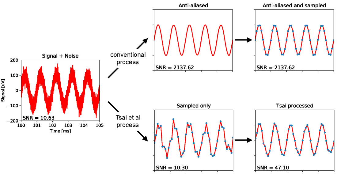 Fig 2 Sine Processing