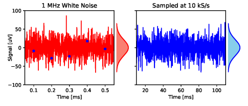 Fig 3 White Noise