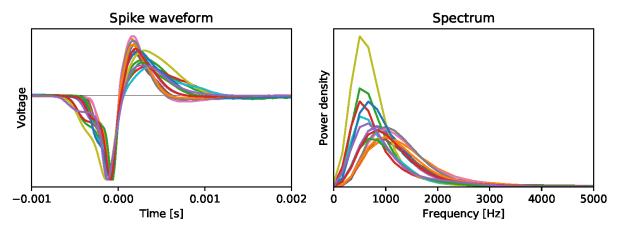 Fig 4 Spike Spectra