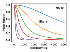 Fig 5 Spectra of SIgnal & Noise